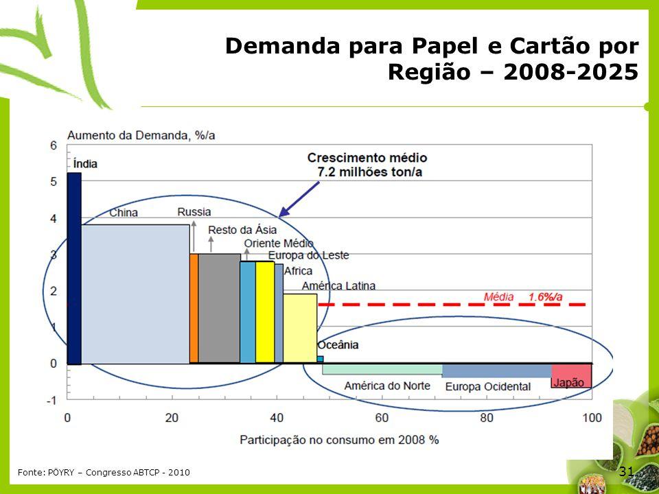 31 Demanda para Papel e Cartão por Região – 2008-2025 Fonte: PÖYRY – Congresso ABTCP - 2010