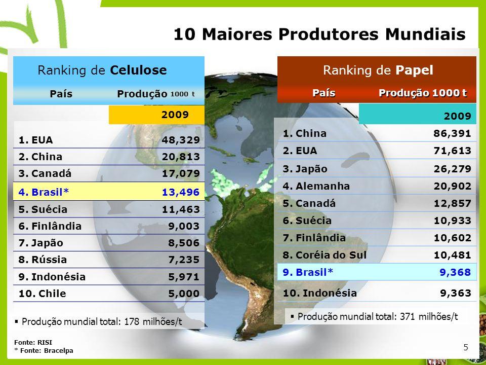 5 5 10 Maiores Produtores Mundiais País Produção 1000 t 2009 1. EUA 48,329 2. China 20,813 3. Canadá 17,079 4. Brasil* 13,496 5. Suécia 11,463 6. Finl