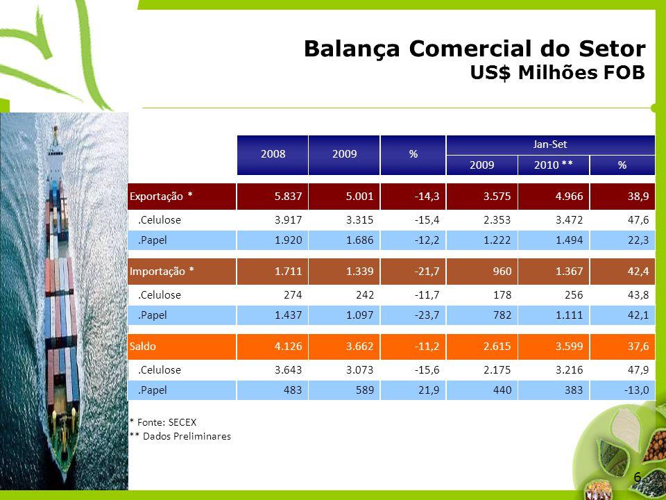 6 Balança Comercial do Setor US$ Milhões FOB * Fonte: SECEX ** Dados Preliminares