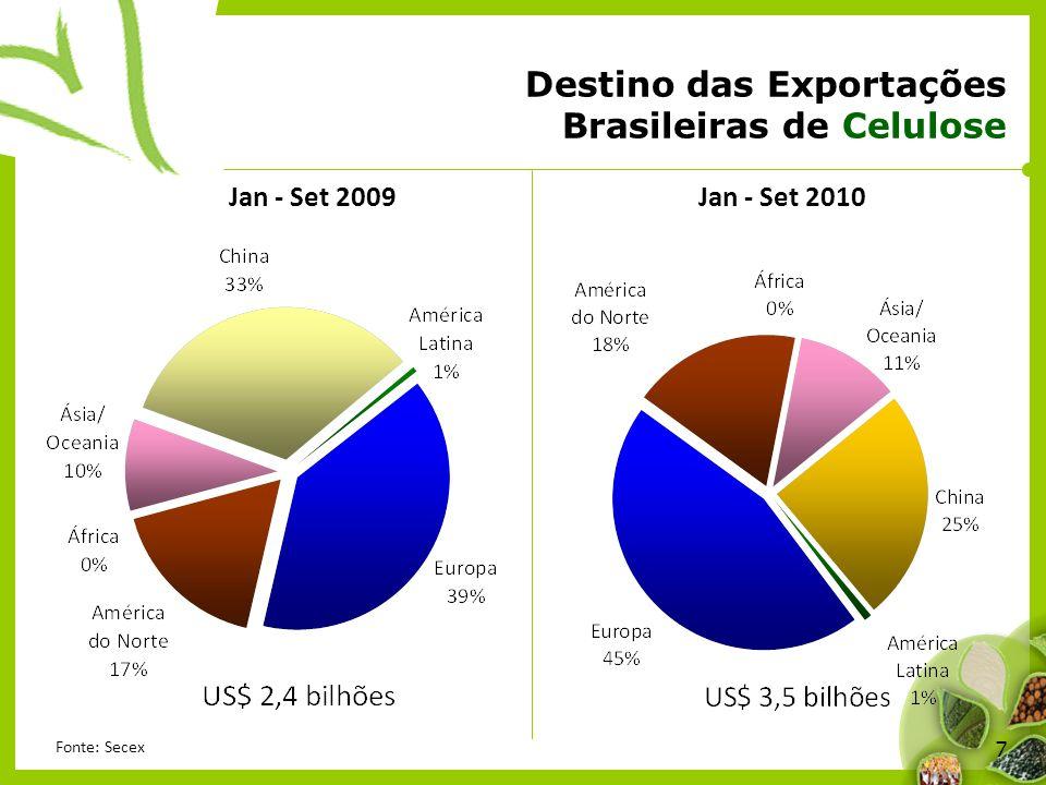 7 Destino das Exportações Brasileiras de Celulose Jan - Set 2009Jan - Set 2010 Fonte: Secex