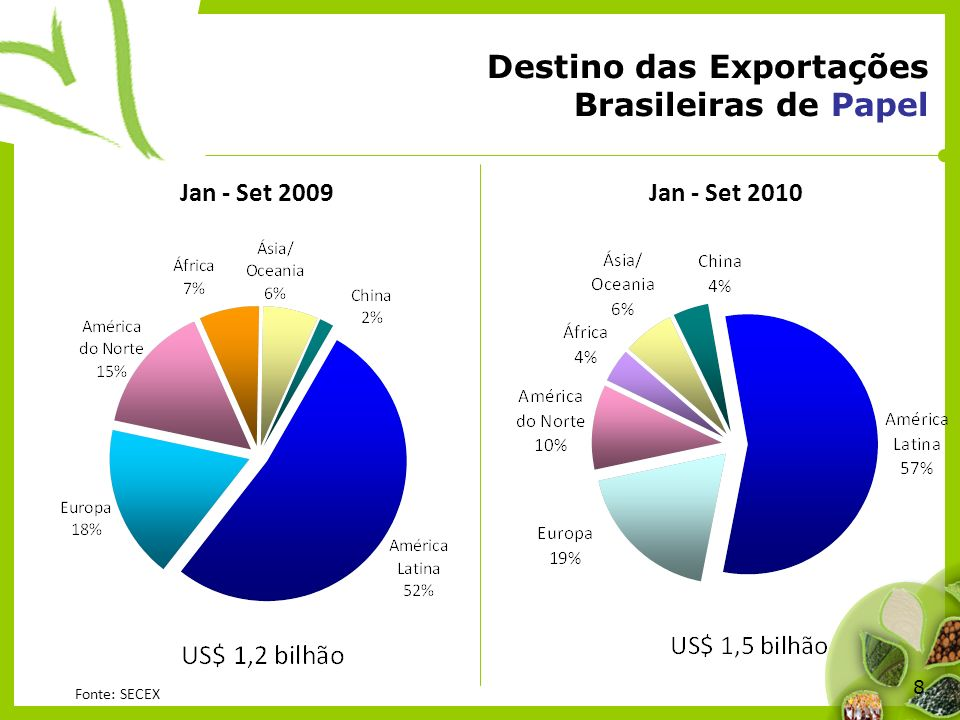 8 Destino das Exportações Brasileiras de Papel Jan - Set 2009Jan - Set 2010 Fonte: SECEX