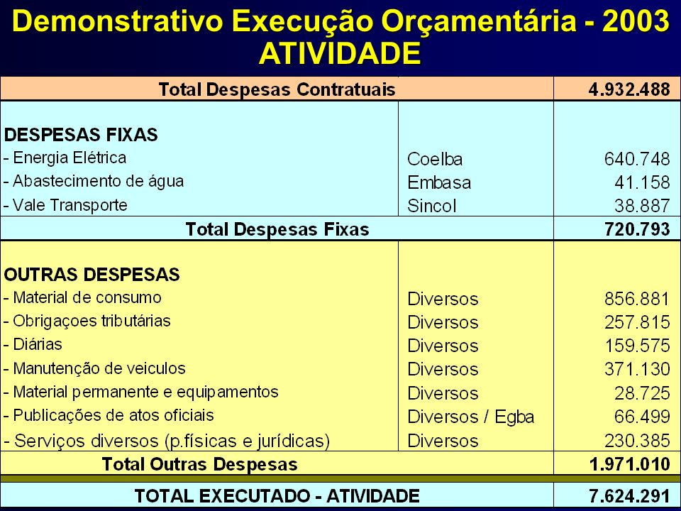 Demonstrativo Execução Orçamentária - 2003 ATIVIDADE