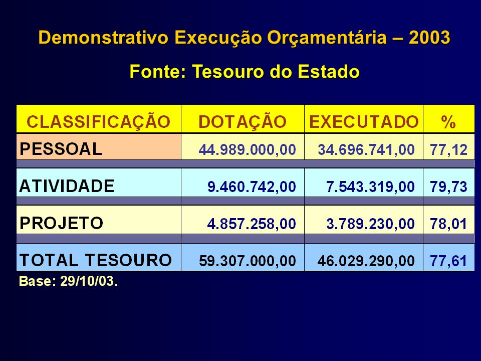 Demonstrativo Execução Orçamentária – 2003 Fonte: Tesouro do Estado