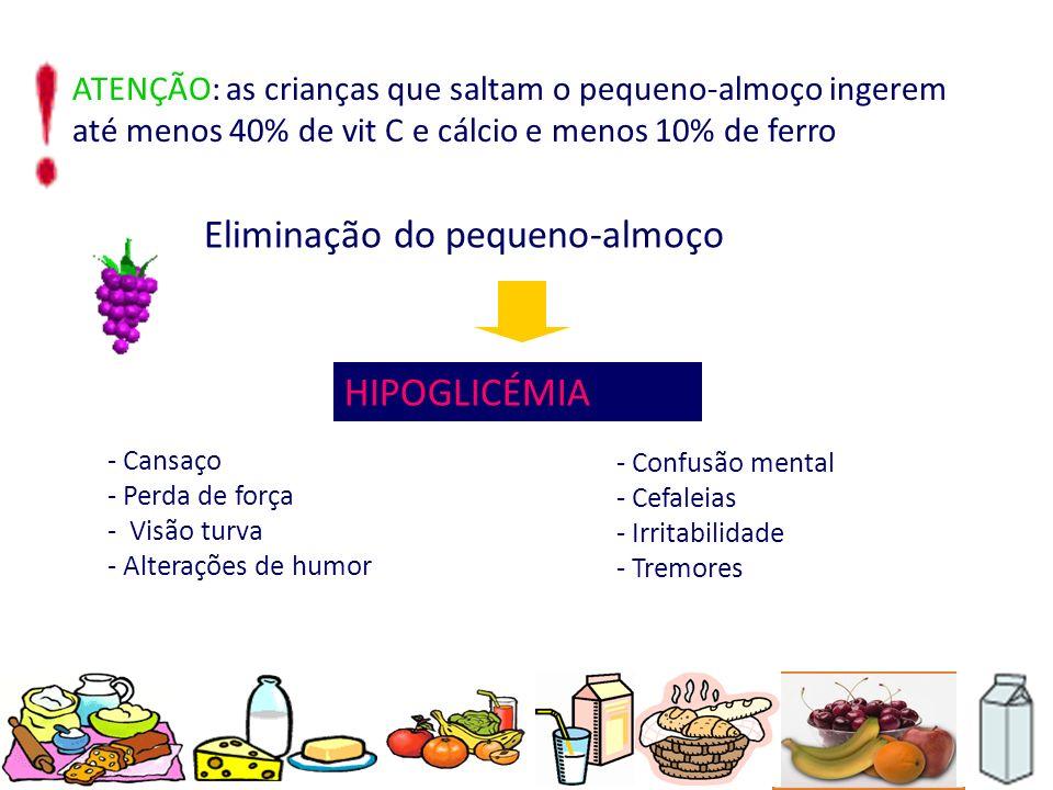 ATENÇÃO: as crianças que saltam o pequeno-almoço ingerem até menos 40% de vit C e cálcio e menos 10% de ferro Eliminação do pequeno-almoço HIPOGLICÉMI