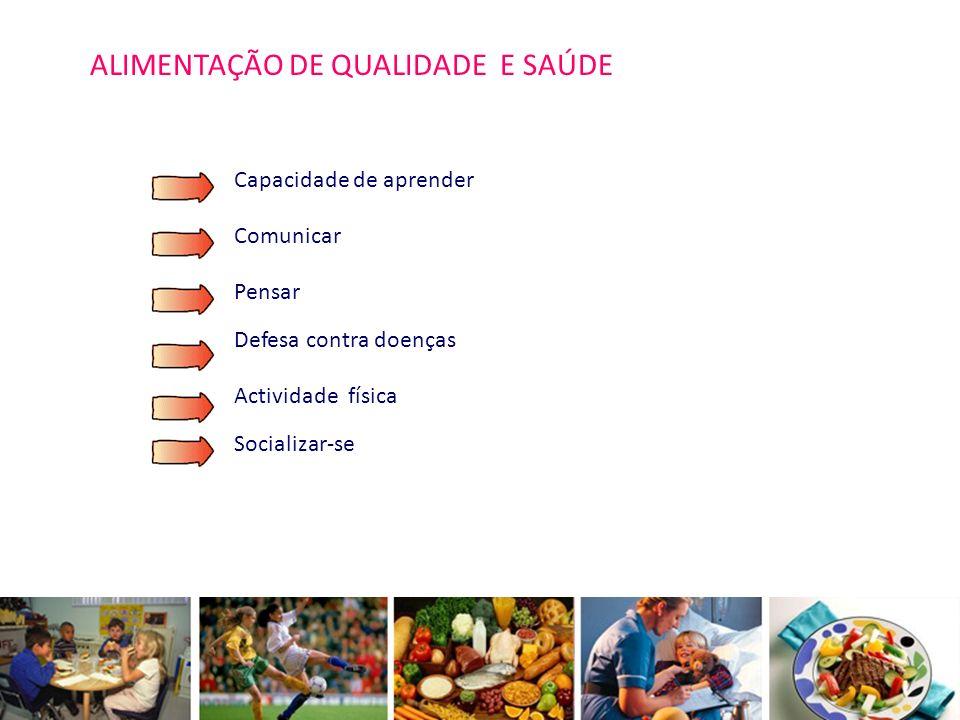 Os alimentos devem ser bem distribuídos ao longo do dia: -Pequeno-almoço 2o-25 % cal.