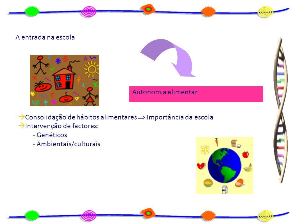 Factores ambientais: - transmissões sociais intragrupos família escola Influência dos companheiros Imitação No processo de socialização novos hábitos alimentares A escola desenvolve-os ou modifica-os