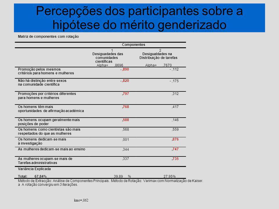 Percepções dos participantes sobre a hipótese do mérito genderizado kmo=,862 Matriz de componentes com rotação Método de Extracção: Análise de Componentes Principais.