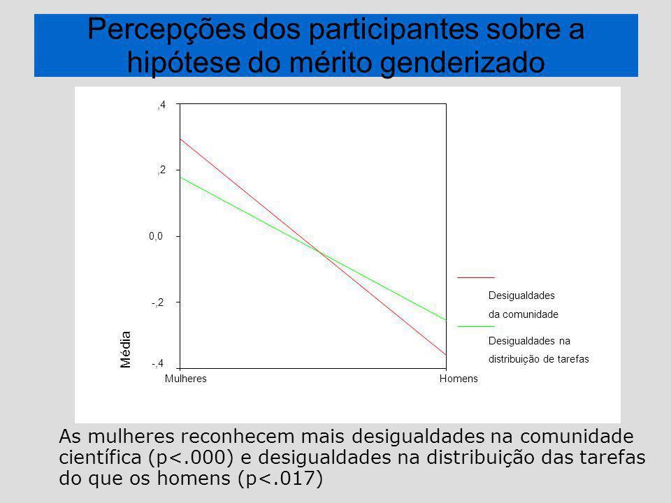 Percepções dos participantes sobre a hipótese do mérito genderizado As mulheres reconhecem mais desigualdades na comunidade científica (p<.000) e desigualdades na distribuição das tarefas do que os homens (p<.017) HomensMulheres Média,4,2 0,0 -,2 -,4 Desigualdades da comunidade Desigualdades na distribuição de tarefas