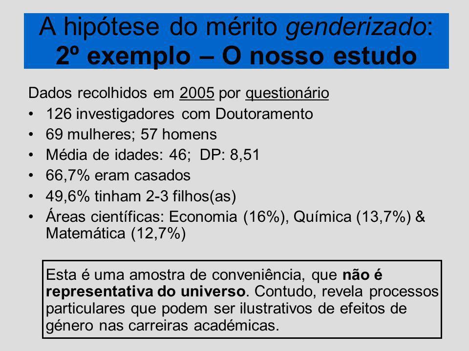 A hipótese do mérito genderizado: 2º exemplo – O nosso estudo Dados recolhidos em 2005 por questionário 126 investigadores com Doutoramento 69 mulheres; 57 homens Média de idades: 46; DP: 8,51 66,7% eram casados 49,6% tinham 2-3 filhos(as) Áreas científicas: Economia (16%), Química (13,7%) & Matemática (12,7%) Esta é uma amostra de conveniência, que não é representativa do universo.
