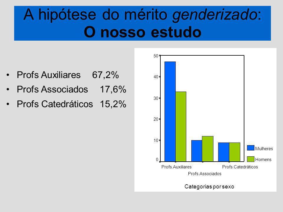 A hipótese do mérito genderizado: O nosso estudo Profs Auxiliares 67,2% Profs Associados 17,6% Profs Catedráticos 15,2% Profs.Catedráticos Profs.Associados Profs.Auxiliares 50 40 30 20 10 0 Mulheres Homens Categorias por sexo