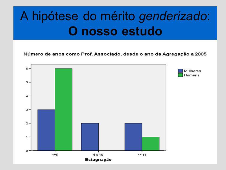 A hipótese do mérito genderizado: O nosso estudo
