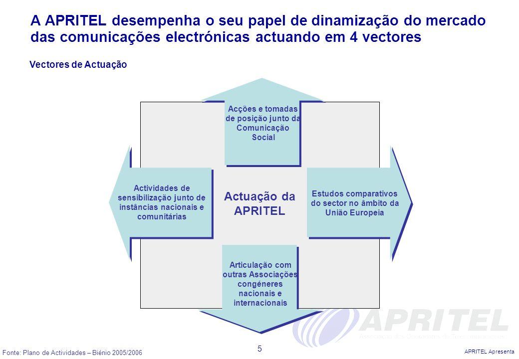 APRITEL Apresenta 5 Fonte: Plano de Actividades – Biénio 2005/2006 A APRITEL desempenha o seu papel de dinamização do mercado das comunicações electró