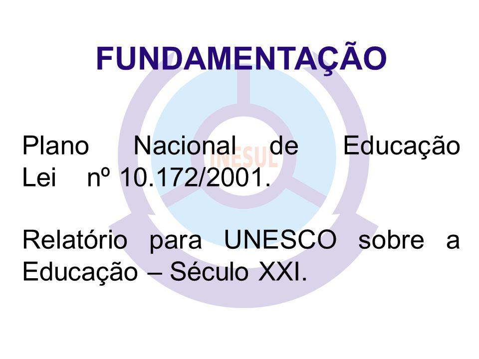 FUNDAMENTAÇÃO Plano Nacional de Educação Lei nº 10.172/2001. Relatório para UNESCO sobre a Educação – Século XXI.
