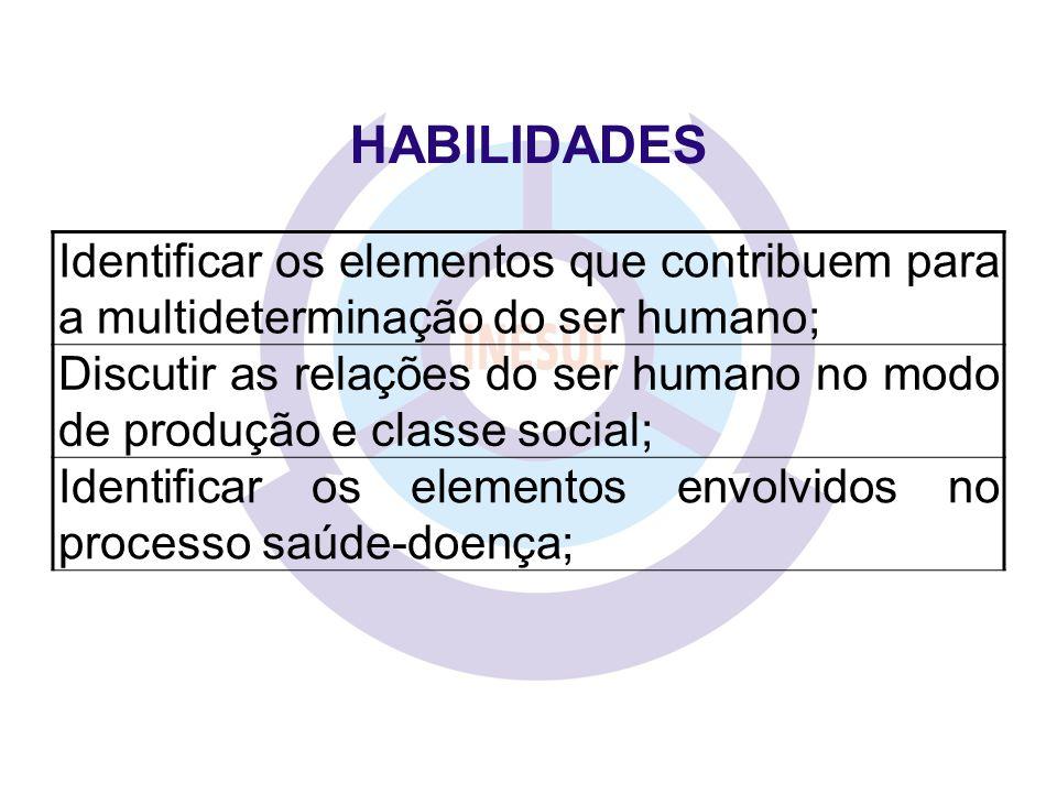 HABILIDADES Identificar os elementos que contribuem para a multideterminação do ser humano; Discutir as relações do ser humano no modo de produção e c
