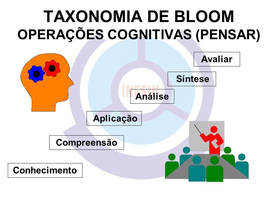 TAXONOMIA DE BLOOM OPERAÇÕES COGNITIVAS (PENSAR) Avaliar Síntese Análise Aplicação Compreensão Conhecimento
