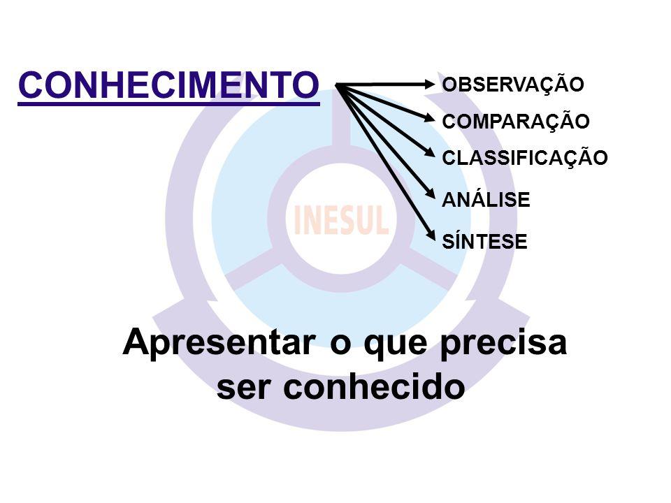 CONHECIMENTO Apresentar o que precisa ser conhecido COMPARAÇÃO CLASSIFICAÇÃO ANÁLISE SÍNTESE OBSERVAÇÃO