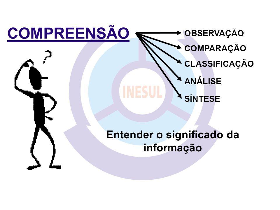 COMPREENSÃO COMPARAÇÃO CLASSIFICAÇÃO ANÁLISE SÍNTESE OBSERVAÇÃO Entender o significado da informação