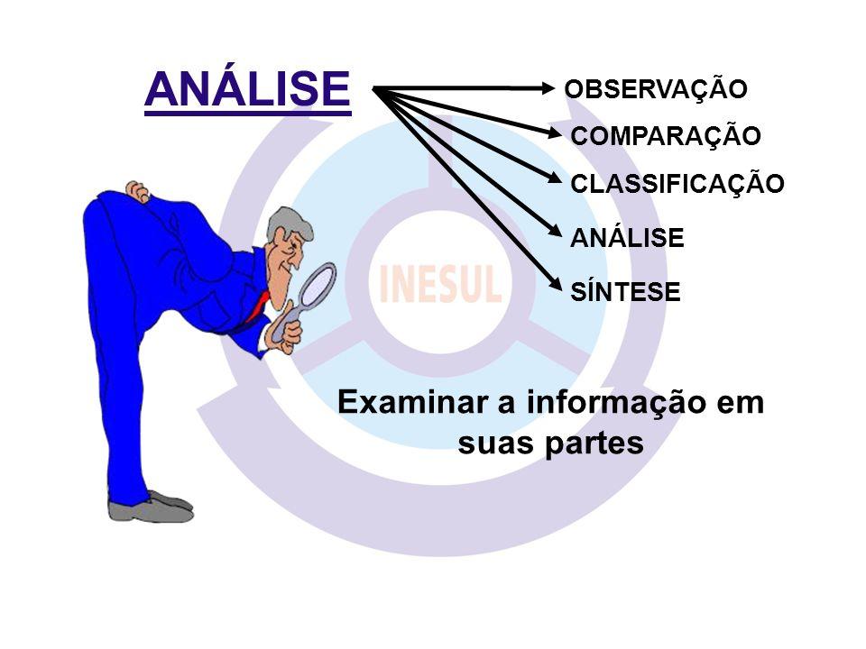 ANÁLISE COMPARAÇÃO CLASSIFICAÇÃO ANÁLISE SÍNTESE OBSERVAÇÃO Examinar a informação em suas partes
