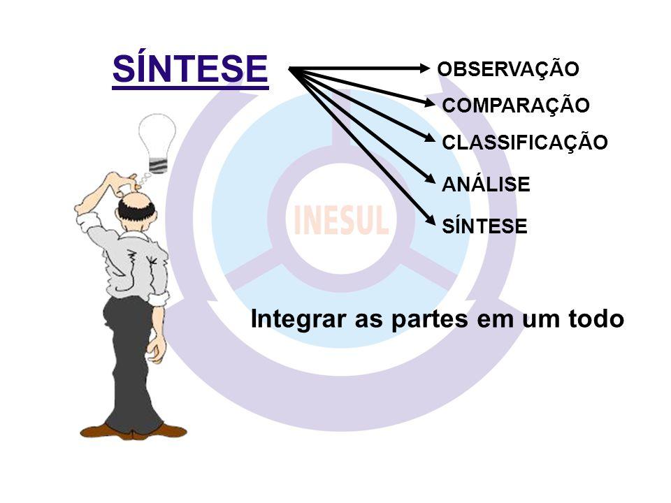 SÍNTESE COMPARAÇÃO CLASSIFICAÇÃO ANÁLISE SÍNTESE OBSERVAÇÃO Integrar as partes em um todo