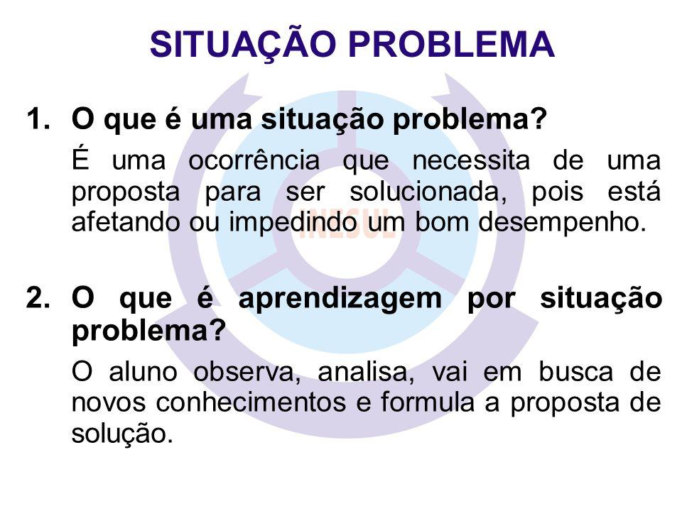 SITUAÇÃO PROBLEMA 1.O que é uma situação problema? É uma ocorrência que necessita de uma proposta para ser solucionada, pois está afetando ou impedind