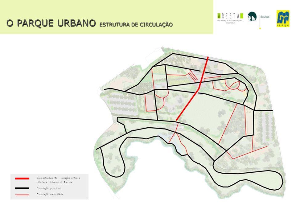 O PARQUE URBANO ESTRUTURA DE CIRCULAÇÃO O PARQUE URBANO ESTRUTURA DE CIRCULAÇÃO Eixo estruturante – relação entre a cidade e o interior do Parque Circ