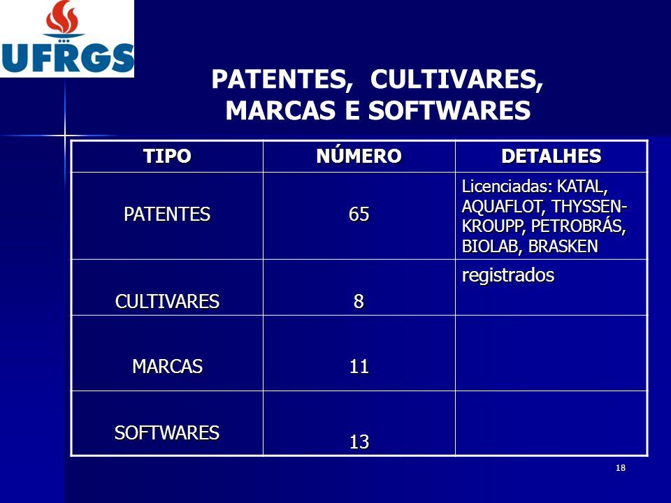 19 Instituições Estrangeiras128 Instituições Públicas sendo 109 com a Petrobras 253 Instituições Privadas212 Total 593 Protocolos,convênios,contratos PARCERIAS INSTITUCIONAIS