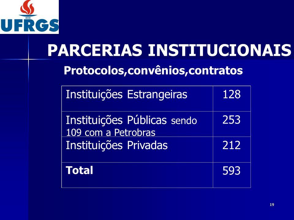 19 Instituições Estrangeiras128 Instituições Públicas sendo 109 com a Petrobras 253 Instituições Privadas212 Total 593 Protocolos,convênios,contratos