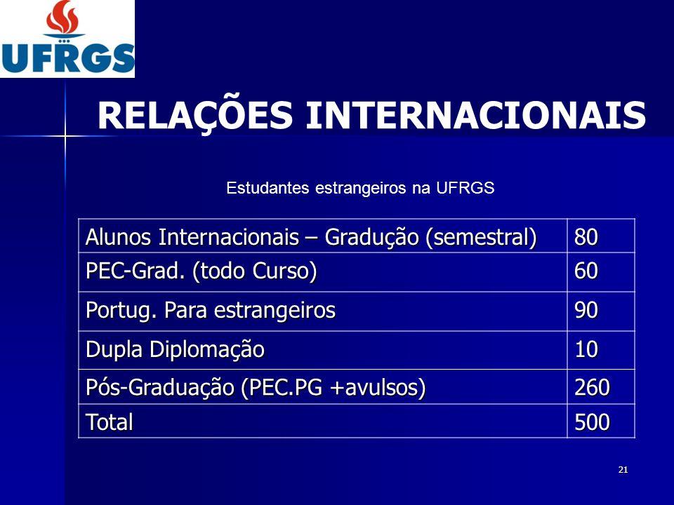 22 Avulso + Convênios (semestral) 90 Dupla diplomação 10 Pós-Graduação (sanduíche) 150 Total250 Estudantes da UFRGS no exterior RELAÇÕES INTERNACIONAIS