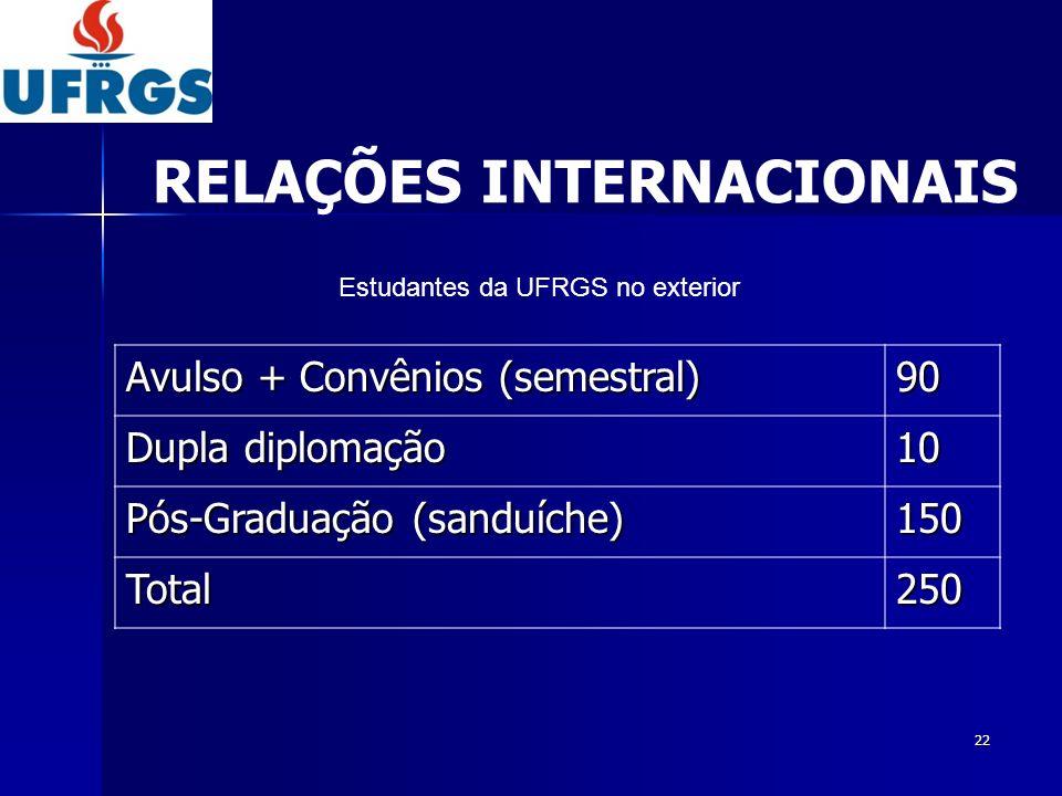 22 Avulso + Convênios (semestral) 90 Dupla diplomação 10 Pós-Graduação (sanduíche) 150 Total250 Estudantes da UFRGS no exterior RELAÇÕES INTERNACIONAI