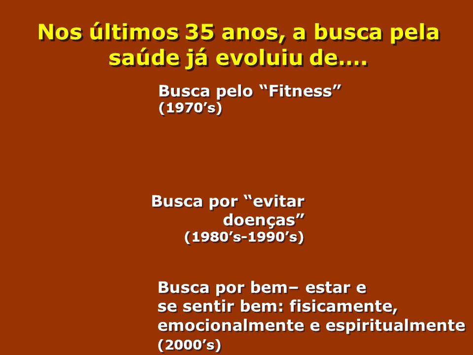 Nos últimos 35 anos, a busca pela saúde já evoluiu de…. Busca pelo Fitness (1970s) Busca por evitar doenças (1980s-1990s) Busca por bem– estar e se se