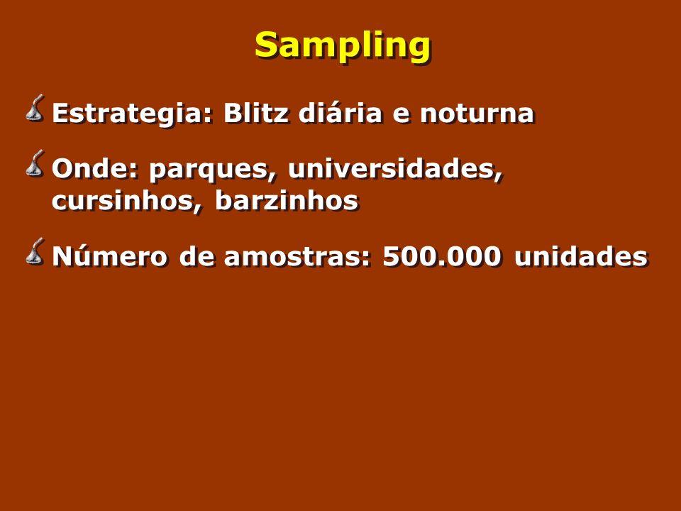 Sampling Estrategia: Blitz diária e noturna Onde: parques, universidades, cursinhos, barzinhos Número de amostras: 500.000 unidades Estrategia: Blitz