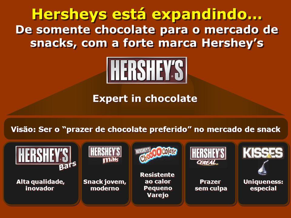 Hersheys está expandindo… De somente chocolate para o mercado de snacks, com a forte marca Hersheys Expert in chocolate Alta qualidade, inovador Alta