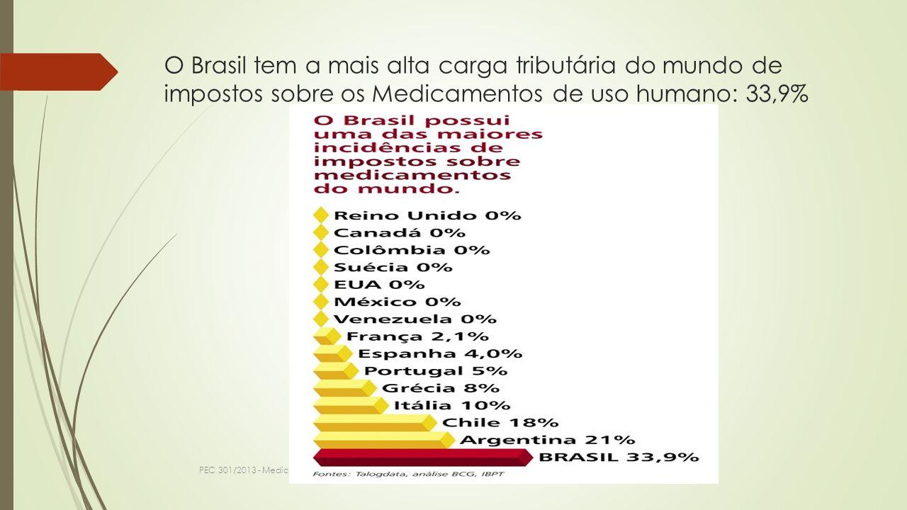 O Brasil tem a mais alta carga tributária do mundo de impostos sobre os Medicamentos de uso humano: 33,9% PEC 301/2013 - Medicamentos mais Baratos - D