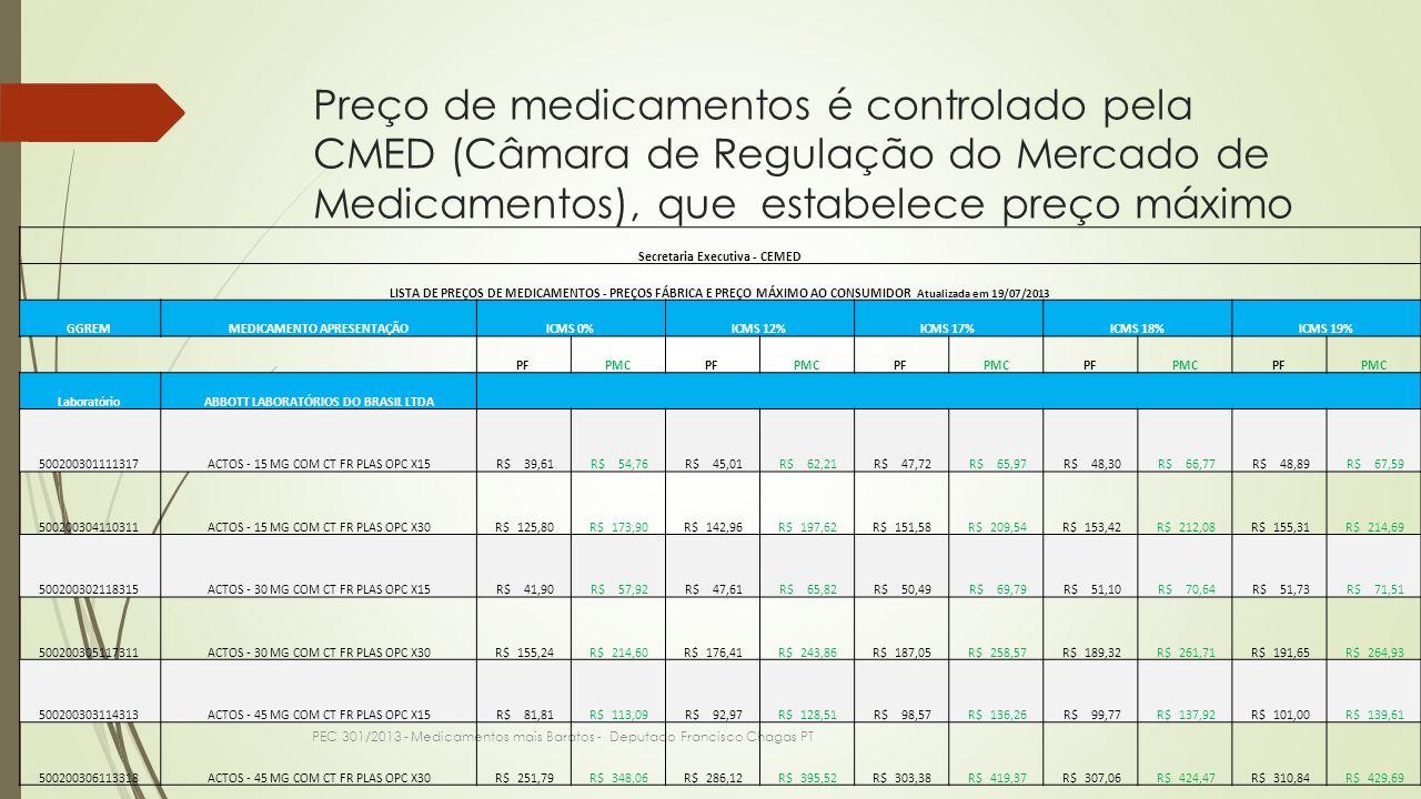 Preço de medicamentos é controlado pela CMED (Câmara de Regulação do Mercado de Medicamentos), que estabelece preço máximo PEC 301/2013 - Medicamentos