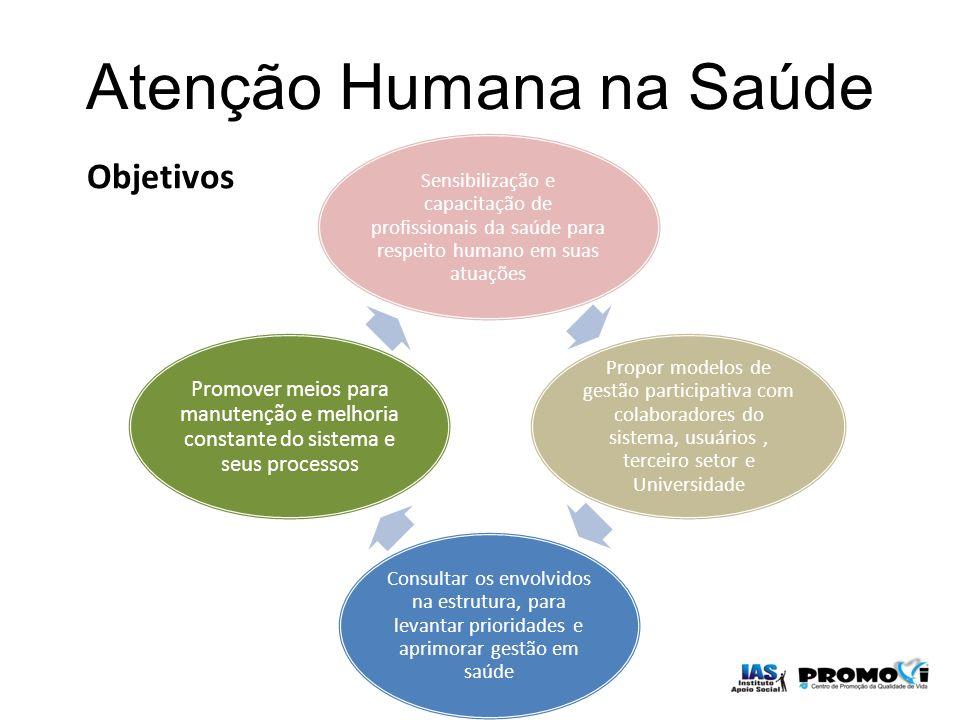 Atenção Humana na Saúde Objetivos Sensibilização e capacitação de profissionais da saúde para respeito humano em suas atuações Propor modelos de gestã