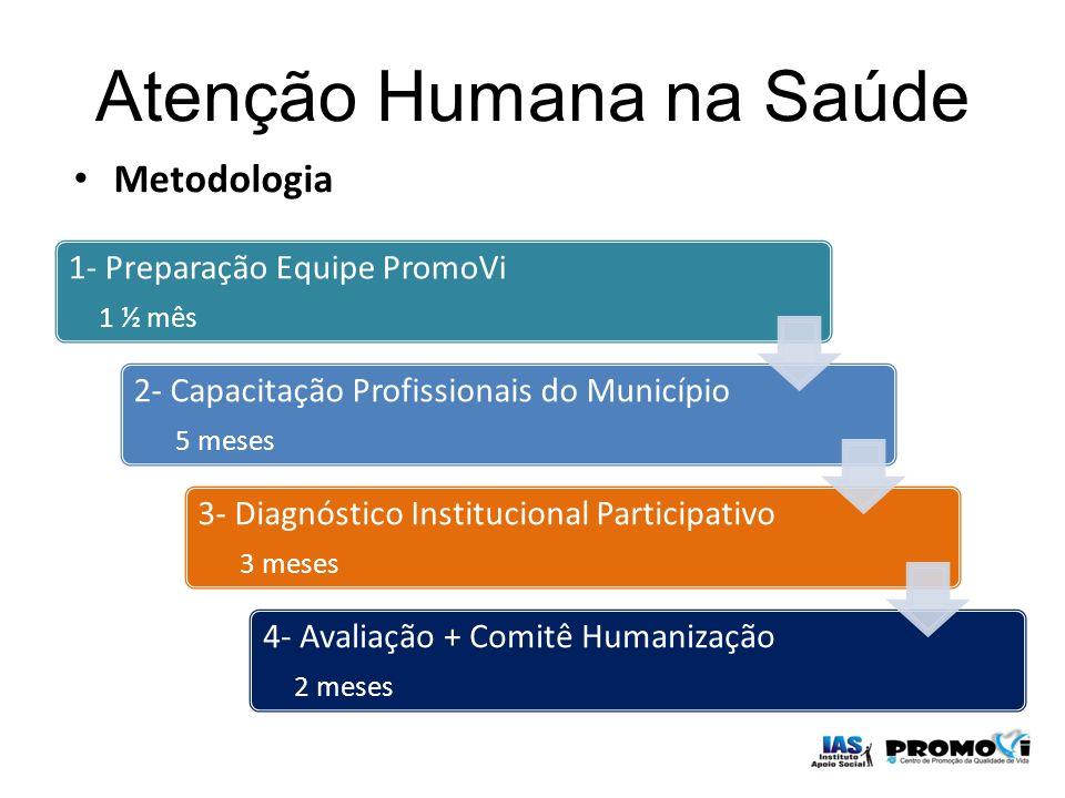 Atenção Humana na Saúde Metodologia 1- Preparação Equipe PromoVi 1 ½ mês 2- Capacitação Profissionais do Município 5 meses 3- Diagnóstico Instituciona