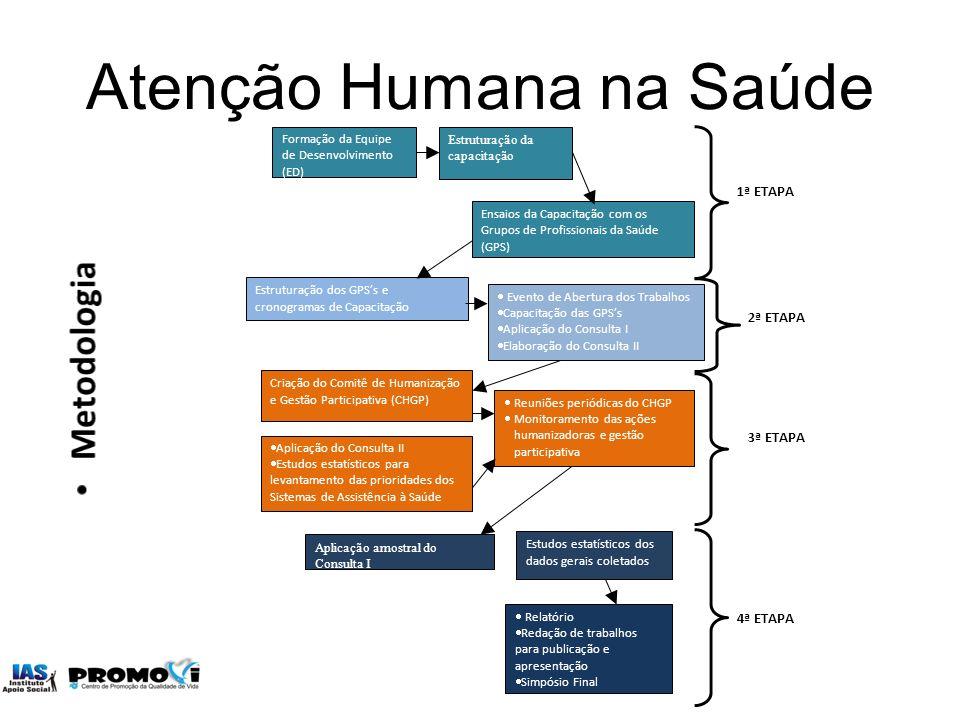 Atenção Humana na Saúde Formação da Equipe de Desenvolvimento (ED) Estruturação da capacitação Ensaios da Capacitação com os Grupos de Profissionais d