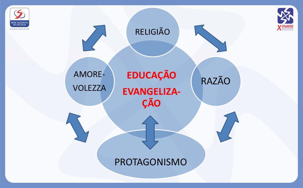 EDUCAÇÃO EVANGELIZA- ÇÃO RELIGIÃO RAZÃO PROTAGONISMO AMORE- VOLEZZA