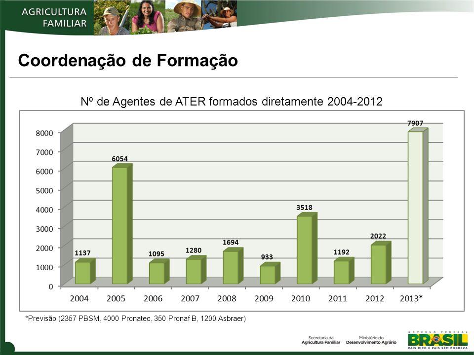 Coordenação de Formação Nº de Agentes de ATER formados diretamente 2004-2012 *Previsão (2357 PBSM, 4000 Pronatec, 350 Pronaf B, 1200 Asbraer)