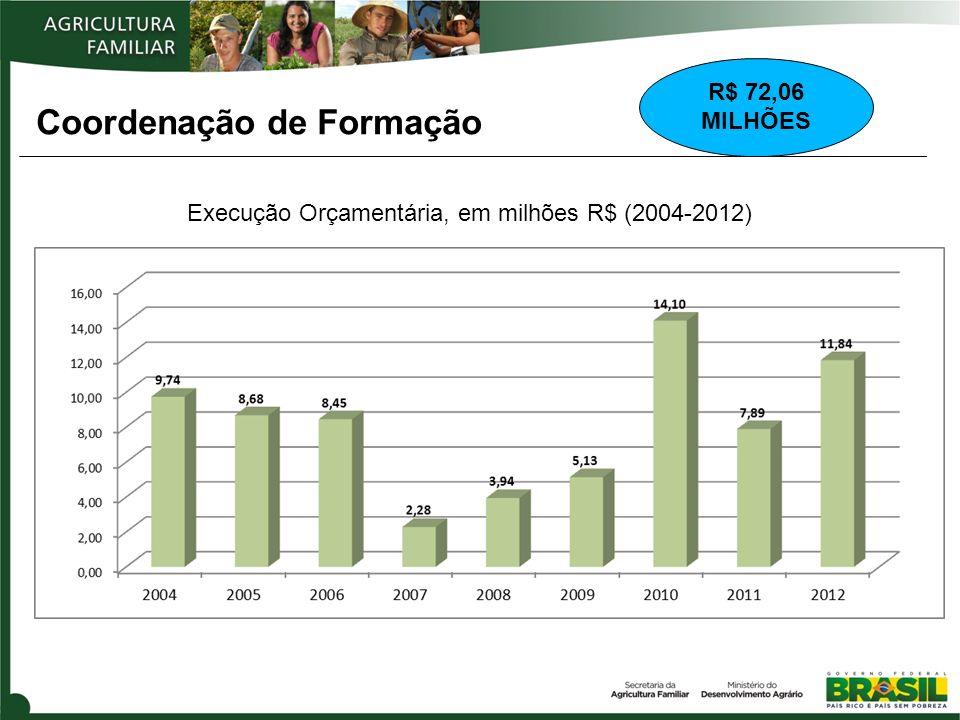 Coordenação de Formação Execução Orçamentária, em milhões R$ (2004-2012) R$ 72,06 MILHÕES