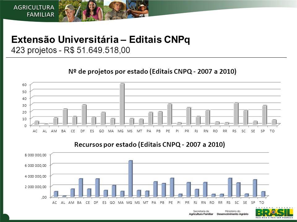 Extensão Universitária – Editais CNPq 423 projetos - R$ 51.649.518,00