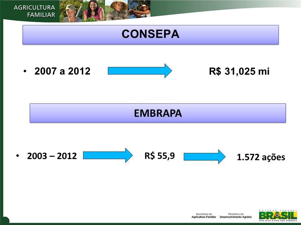 CONSEPA 2007 a 2012 EMBRAPA 2003 – 2012 disponibilização de inovações tecnológicas EMBRAPA R$ 31,025 mi R$ 55,9 1.572 ações e