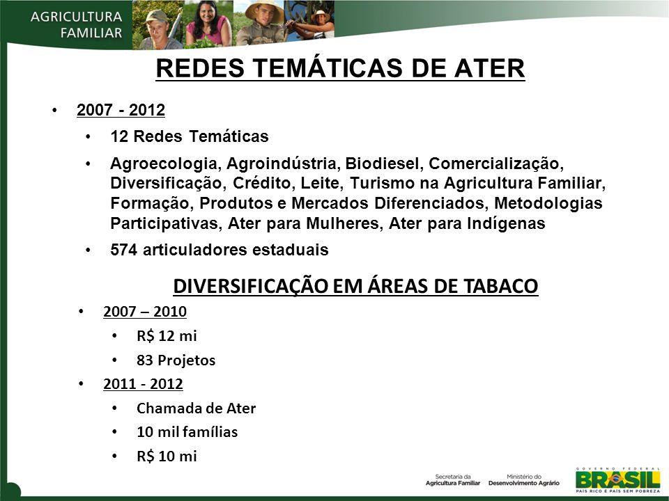 REDES TEMÁTICAS DE ATER 2007 - 2012 12 Redes Temáticas Agroecologia, Agroindústria, Biodiesel, Comercialização, Diversificação, Crédito, Leite, Turismo na Agricultura Familiar, Formação, Produtos e Mercados Diferenciados, Metodologias Participativas, Ater para Mulheres, Ater para Indígenas 574 articuladores estaduais DIVERSIFICAÇÃO EM ÁREAS DE TABACO 2007 – 2010 R$ 12 mi 83 Projetos 2011 - 2012 Chamada de Ater 10 mil famílias R$ 10 mi