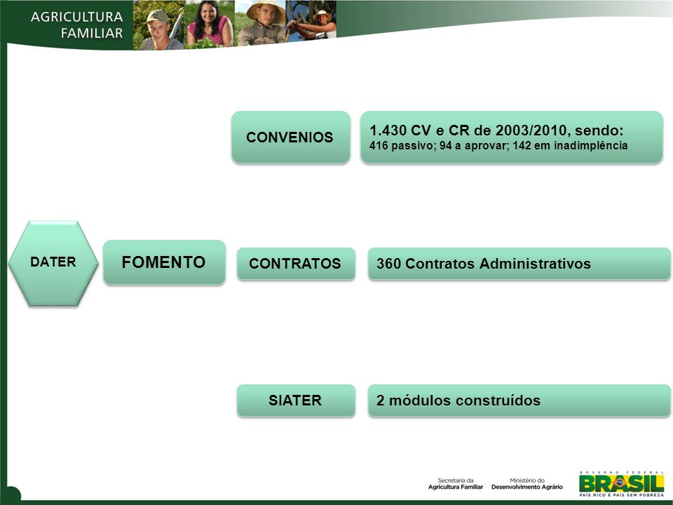 DATER CONVENIOS CONTRATOS SIATER FOMENTO 360 Contratos Administrativos 1.430 CV e CR de 2003/2010, sendo: 416 passivo; 94 a aprovar; 142 em inadimplência 1.430 CV e CR de 2003/2010, sendo: 416 passivo; 94 a aprovar; 142 em inadimplência 2 módulos construídos