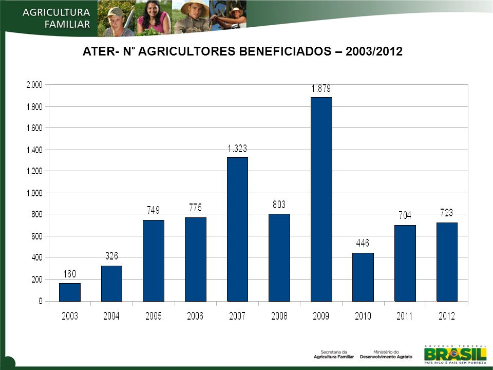 ATER- N° AGRICULTORES BENEFICIADOS – 2003/2012