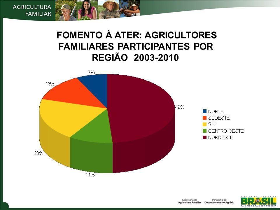 FOMENTO À ATER: AGRICULTORES FAMILIARES PARTICIPANTES POR REGIÃO 2003-2010