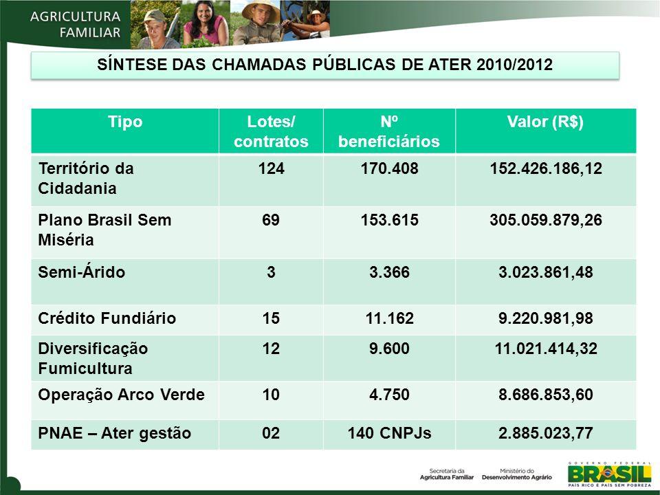 TipoLotes/ contratos Nº beneficiários Valor (R$) Território da Cidadania 124170.408152.426.186,12 Plano Brasil Sem Miséria 69153.615305.059.879,26 Semi-Árido33.3663.023.861,48 Crédito Fundiário1511.1629.220.981,98 Diversificação Fumicultura 129.60011.021.414,32 Operação Arco Verde104.7508.686.853,60 PNAE – Ater gestão02140 CNPJs2.885.023,77 SÍNTESE DAS CHAMADAS PÚBLICAS DE ATER 2010/2012