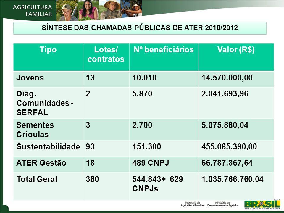 CONTRATOS DE ATER 2012 – CHAMADAS PÚBLICAS REALIZADAS TipoLotes/ contratos Nº beneficiáriosValor (R$) Jovens1310.01014.570.000,00 Diag.