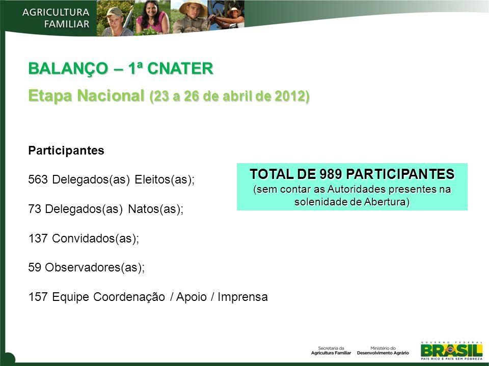 BALANÇO – 1ª CNATER Etapa Nacional (23 a 26 de abril de 2012) Participantes 563 Delegados(as) Eleitos(as); 73 Delegados(as) Natos(as); 137 Convidados(as); 59 Observadores(as); 157 Equipe Coordenação / Apoio / Imprensa TOTAL DE 989 PARTICIPANTES (sem contar as Autoridades presentes na solenidade de Abertura)