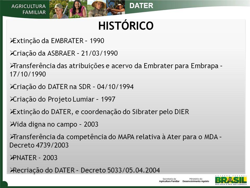 HISTÓRICO Extinção da EMBRATER – 1990 Criação da ASBRAER – 21/03/1990 Transferência das atribuições e acervo da Embrater para Embrapa – 17/10/1990 Criação do DATER na SDR – 04/10/1994 Criação do Projeto Lumiar – 1997 Extinção do DATER, e coordenação do Sibrater pelo DIER Vida digna no campo – 2003 Transferência da competência do MAPA relativa à Ater para o MDA – Decreto 4739/2003 PNATER - 2003 Recriação do DATER – Decreto 5033/05.04.2004 HISTÓRICO Extinção da EMBRATER – 1990 Criação da ASBRAER – 21/03/1990 Transferência das atribuições e acervo da Embrater para Embrapa – 17/10/1990 Criação do DATER na SDR – 04/10/1994 Criação do Projeto Lumiar – 1997 Extinção do DATER, e coordenação do Sibrater pelo DIER Vida digna no campo – 2003 Transferência da competência do MAPA relativa à Ater para o MDA – Decreto 4739/2003 PNATER - 2003 Recriação do DATER – Decreto 5033/05.04.2004 DATER